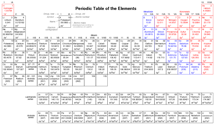 The Periodic Table Boundless Chemistry. Quantum Physics Electronics Forums