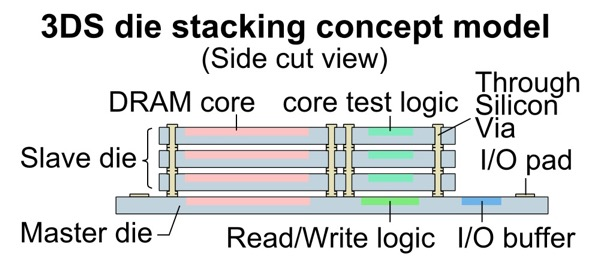 A diagram to illustrate the 3DS die stacking concept model.