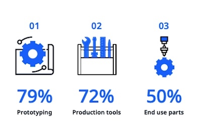An infographic depicting the survey results of 3D printing usage in the UK.