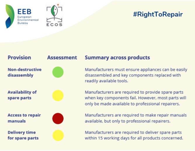infographic of EU right to repair initiative