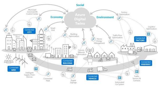 Illustration depicting the various connections and applications that the Azure Digital Twins software can be used to manage.