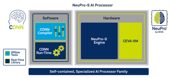 CEVA's NeuPro-S AI processor diagram of primary software and hardware components.