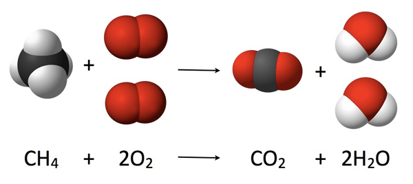 Diagram to show the combustion reaction of methane.