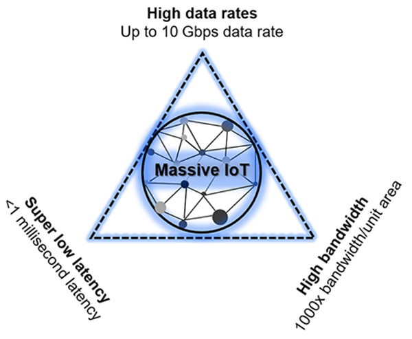 A diagram that shows three major breakthroughs in 5G IoT: 'High data rates', 'High bandwidth', and 'Super low latency'. They collectively form the three points of a triangle entitled 'Massive IoT' (aka massive machine type communications).