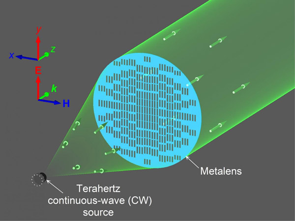 A diagram that depicts a terahertz metasurface ultra-thin collimator for power enhancement.