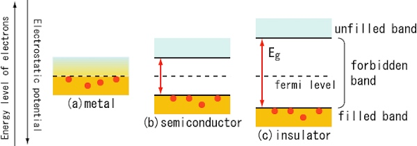 Diagram of large and small bandgap conductor.