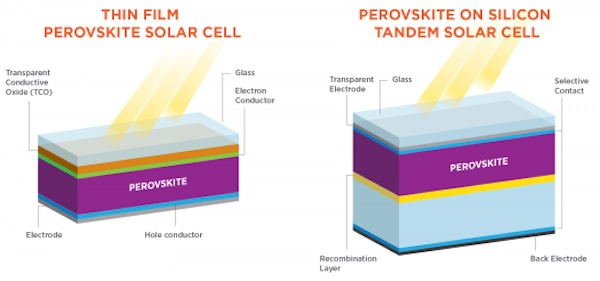 A diagram of a thin film perovskite solar cell and silicon tandem solar cell.