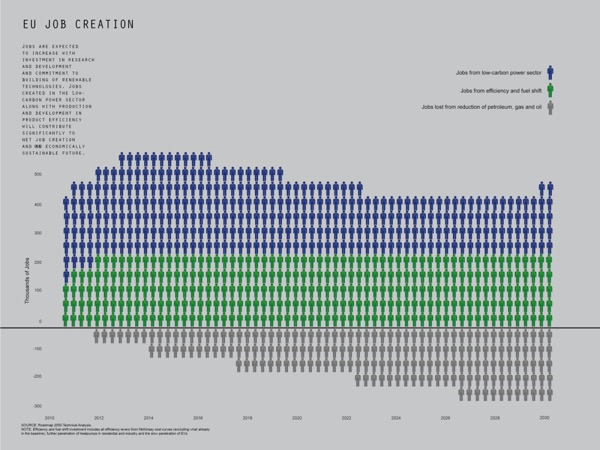 Employment statistics graph, entitled 'EU Job Creation'. (Graph covers 2010 through to and including 2030, and the number of jobs are measured in the hundreds of thousands)
