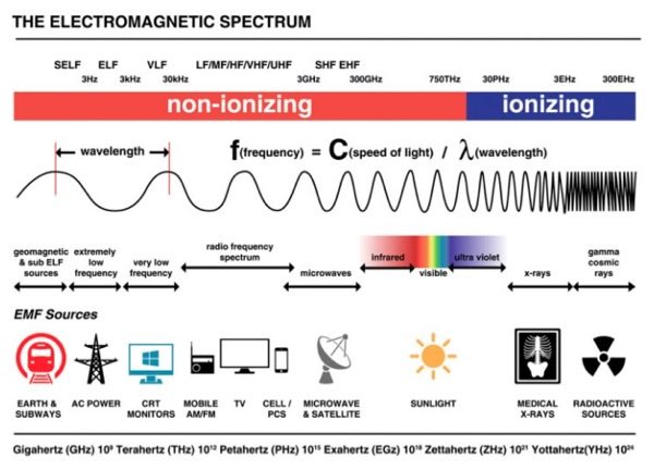 An infographic that shows where various electromagnetic frequency sources (including TVs and X-rays) fall on the electromagnetic spectrum, with reference to non-ionising and ionising wavelengths, and more