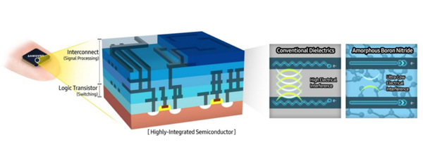 An example of a highly-integrated semiconductor from Samsung that shows the difference between conventional and a-BN dielectrics.