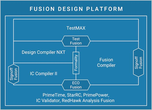 Diagram detailing the functions of the Fusion Design Platform