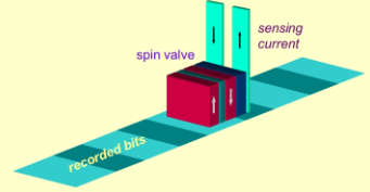 Illustration of the GMR effect current sensing technique.