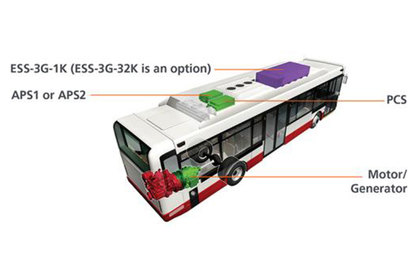 A graphic of the Series-E bus that is annotated with the names of its major components.