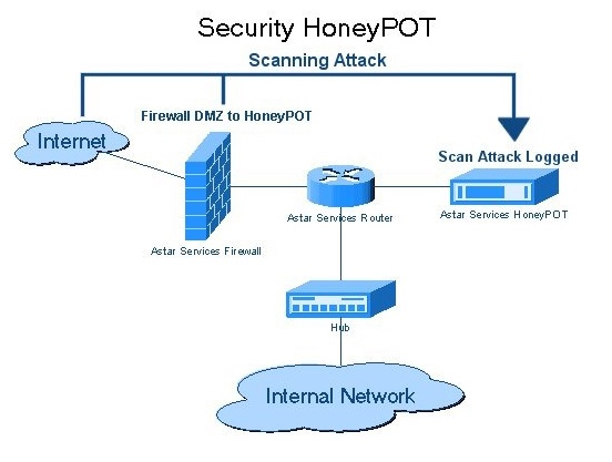 Diagram of the Honeypot information system.