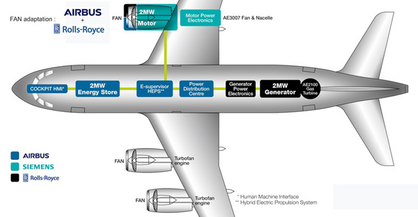 A diagram of a hybrid aircraft, made possible by Airbus and other partners.