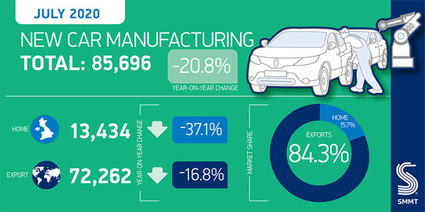 An infographic that represents July 2020's decreasing car manufacturing output numbers in the UK.