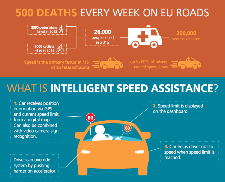 Do We Need Speed Limiters? European Union Requires Speed