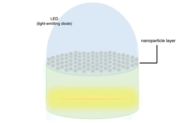 Imperial College London's (ICL) diagram, which shows a side-on view of its light-emitting diode (represented by the overall dome shape), embedded with nanoparticles (represented by the grey spots in alignment).