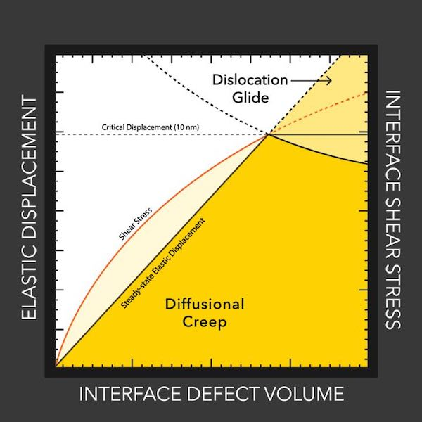 An illustration graph of the defect danger zone.