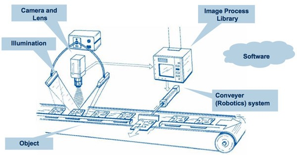 A diagram of a machine vision system.