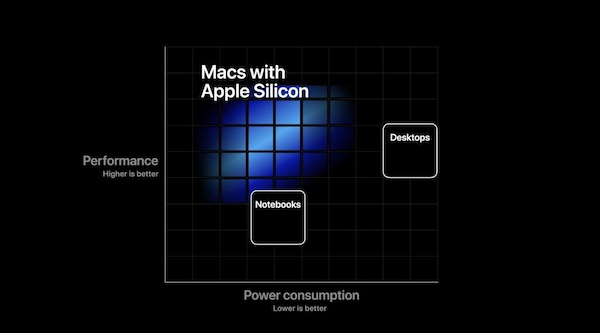 Graph measuring power consumption of MacBooks developed with Apple silicon.