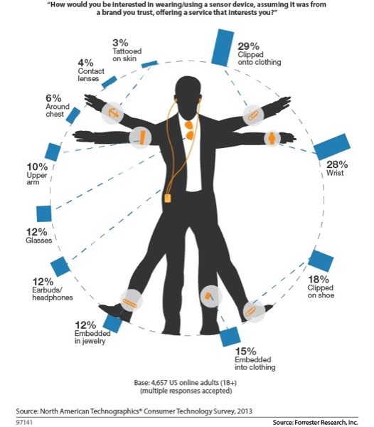 An annotated diagram of a man that is used to demonstrate survey respondents' preferences when asked which part of their person they would be most comfortable with wearables being placed upon. The highest rated response, at 28%, is their clothing; and the lowest, at 3%, is on their skin (tattooed).