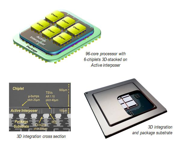 Packages for a 96-core processor developed by CEA-Leti