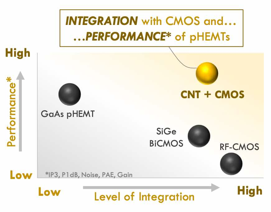 A graph showing the potential integration and performance of carbon nanotube technology.