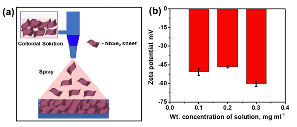 (a) A Schematic representation of the synthesis of NbSe₂ thin film by spray coating method, (b) Zeta potential measurement of different concentration of NbSe₂ colloidal solutions.