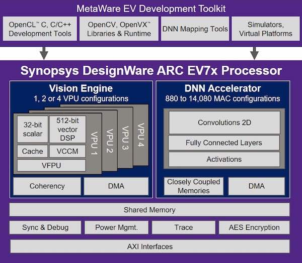 The EV7x's processor has been designed for embedded vision tasks