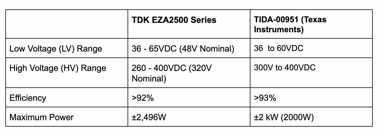 TDK comparison chart to Texas Instruments TIDA-00951.