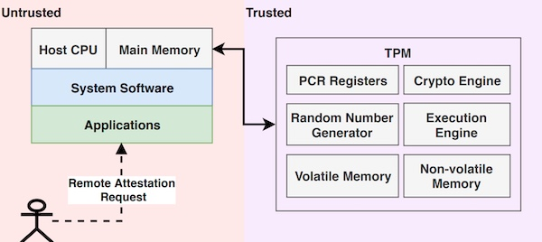 The trusted components of a Trusted Platform Module include the platform configuration registers, crypto engine, and random number generator. Other hardware components, system software and applications are considered untrusted