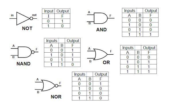 Truth tables and logic gate symbols diagrams.