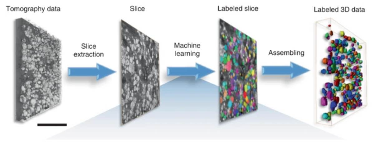 A workflow of SLAC researchers' machine learning-based segmentation.