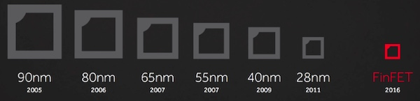 Chip sizes and years they were developed.