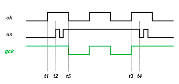 A diagram displaying the use of clock gating