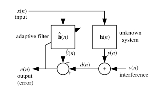 Diagram of adaptive filtering system.