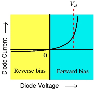 Diode voltage and current graph.