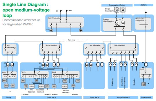 An electrical network design for wastewater plants.
