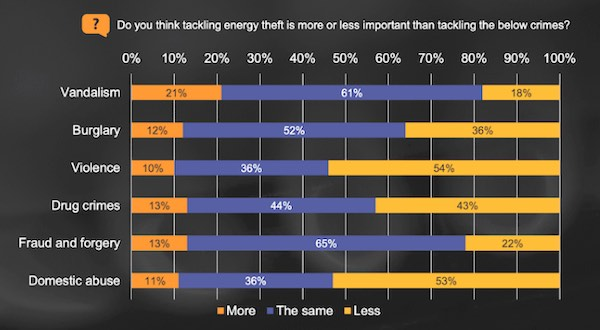 A graph on energy theft compared to other crimes.