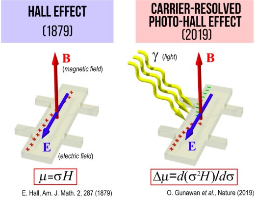 Figure illustrating difference between Hall effect and the Carrier-resolved photo-Hall effect.