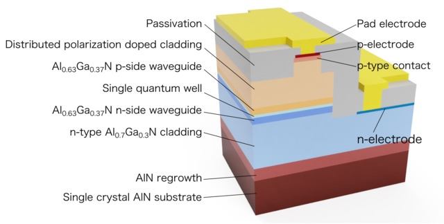 A figure of the cross-sectional structure of the UV-C semiconductor laser diode.