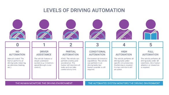 A graphic displaying the five levels of autonomous driving systems.