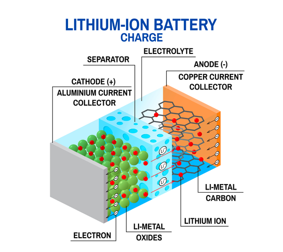 A diagram of a lithium-ion battery's internal components