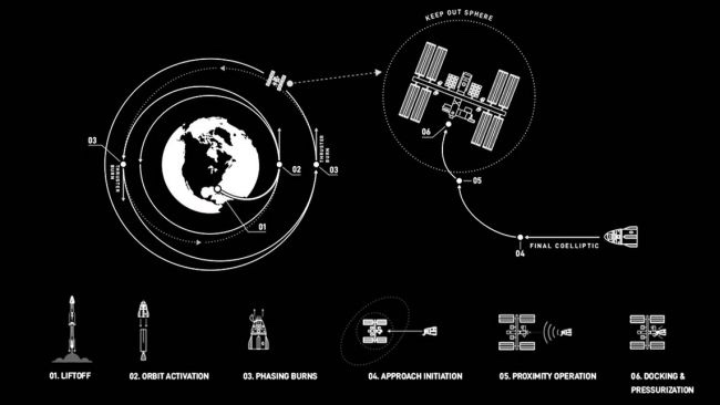An illustration detailing how orbital mechanics worked for SpaceX launch.
