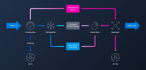 A diagram of a renewable power storage system's production process.
