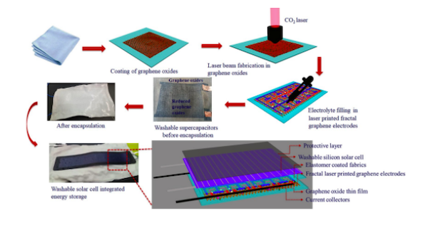 Schematic of fabrication steps for laser-printed graphene solar energy storage