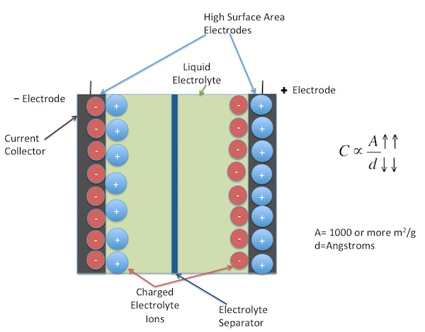 A schematic of an electric double-layered supercapacitor.