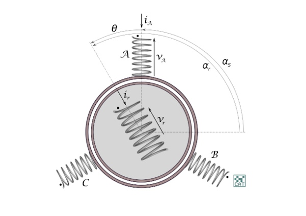 Diagram of synchronous motor.